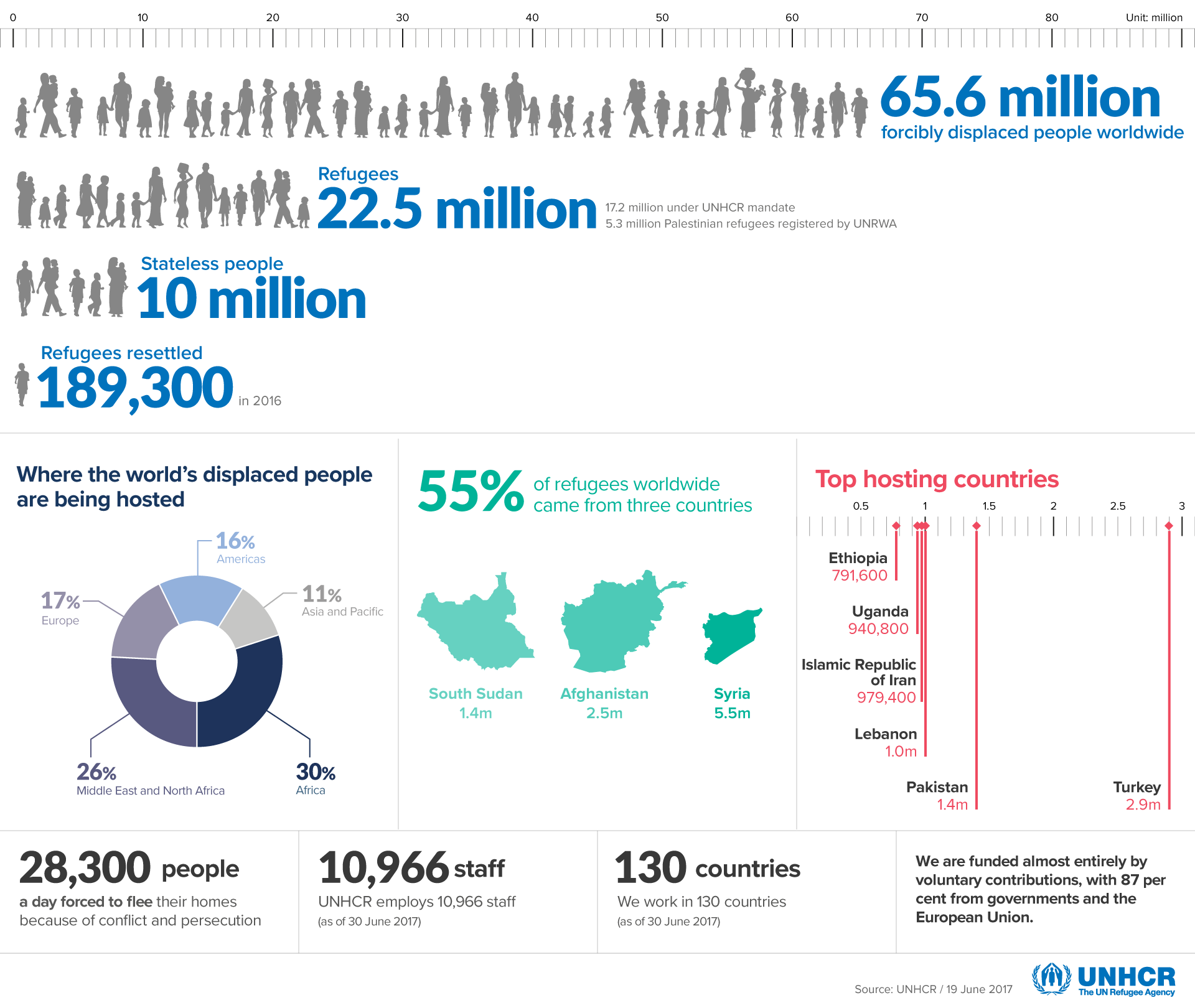 Refuge Figures July 2017 UNHCR